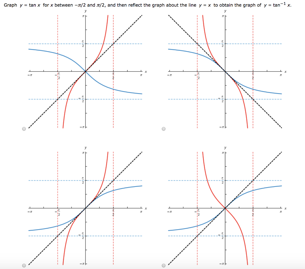 graph of tan - HD1024×905