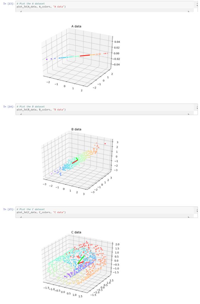 """In [13] : """" PLot The A Dataset Plot 3d(A Data, A C"""