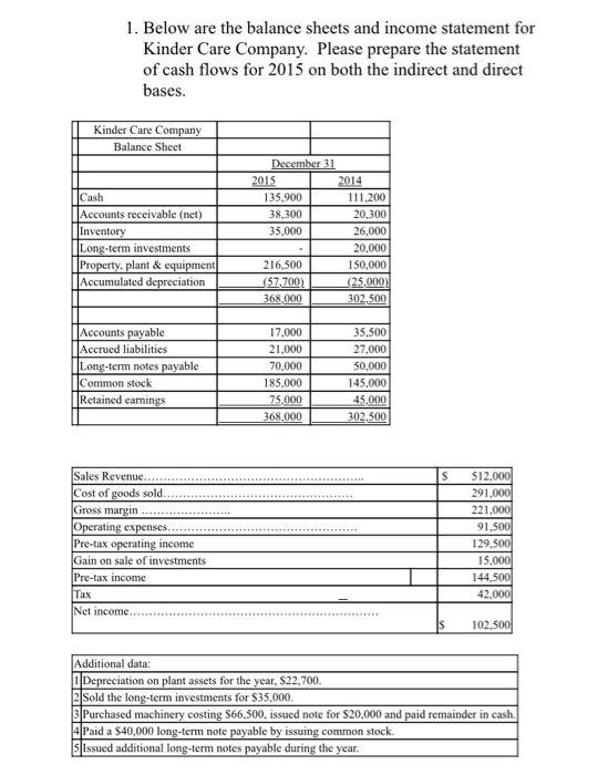 Solved Below Are The Balance Sheets And Income Statement