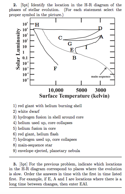 [5pt] identify the location in the h-r diagram of the phases of