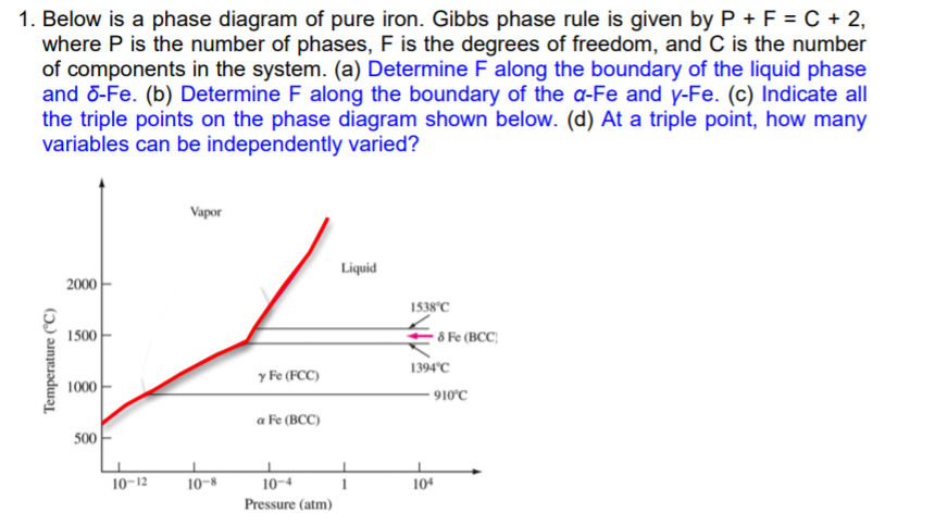 Solved 1 Below Is A Phase Diagram Of Pure Iron Gibbs Ph
