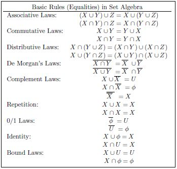 Solved 4 a use venn diagrams to prove each of the foll basic rules equalities in set algebra associative laws commutative laws distributive laws ccuart Images