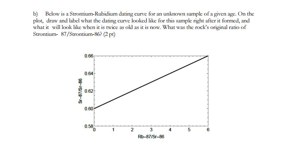 Rubidium strontium dating halfwaardetijd Taylor Real huisvrouwen dating advocaat