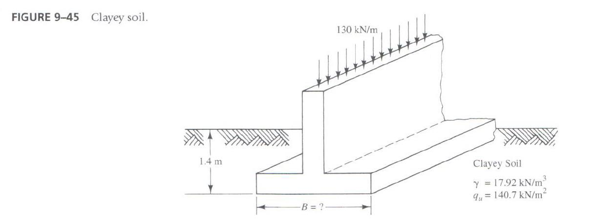 Footing Photo solved: a wall footing is to be constructed on a uniform d