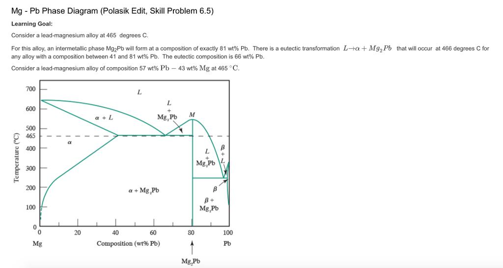 Mg Pb Phase Diagram Polasik Edit Skill Problem Chegg