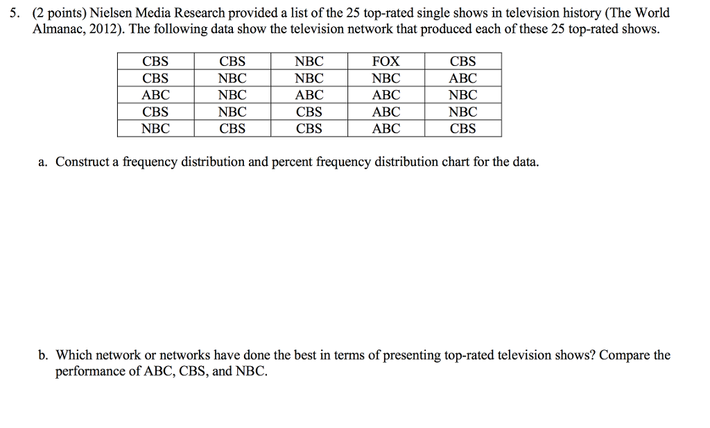 Solved: Nielsen Media Research Provided A List Of The 25 T