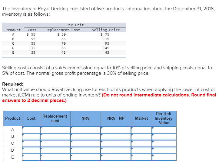 Question The Inventory Of Royal Decking Consisted Five Products Information About December 31 201