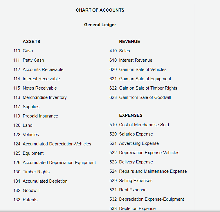 Solved: CHART OF ACCOUNTS General Ledger ASSETS REVENUE 41