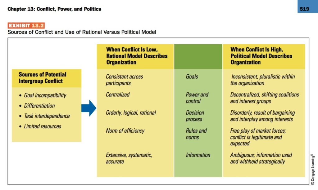 Chapter 13 Conflict Power And Politics 519 EXHIBIT 132 Sources Of