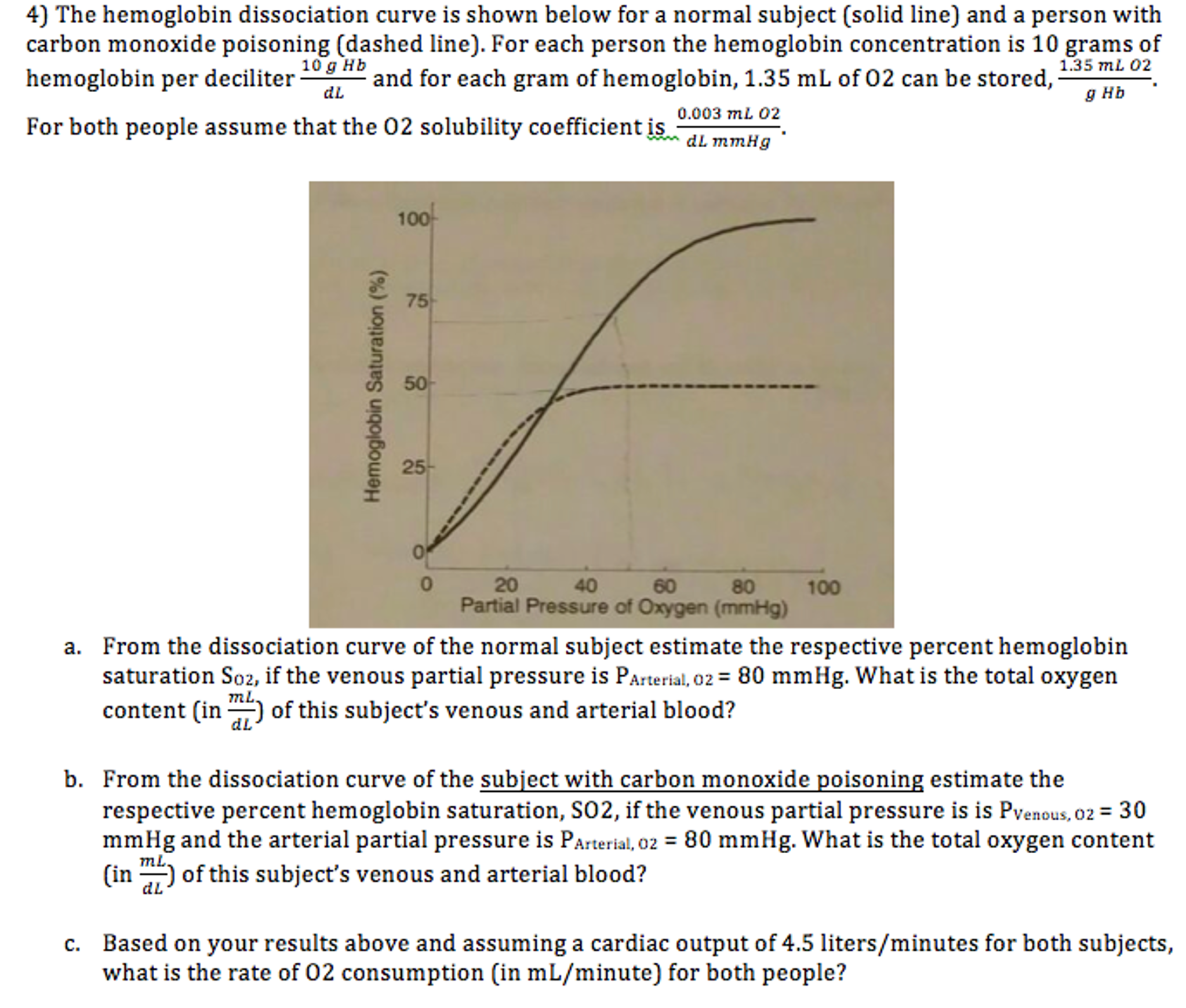 Solved: The Hemoglobin Dissociation Curve Is Shown Below F