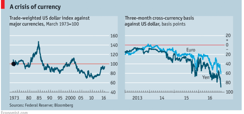 """Solved: Read """"The Dollar's Strength Is A Problem For The W"""