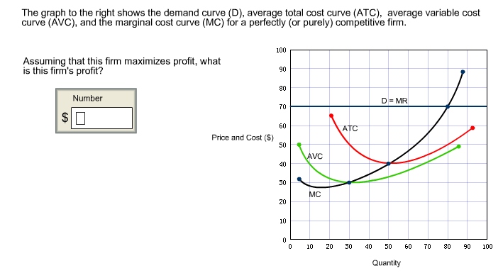 marginal cost curve and average total cost curve