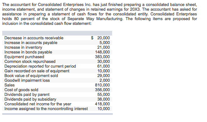 The Accountant For Consolidated Enterprises Inc. Has Just Finished  Preparing A Consolidated Balance Sheet,