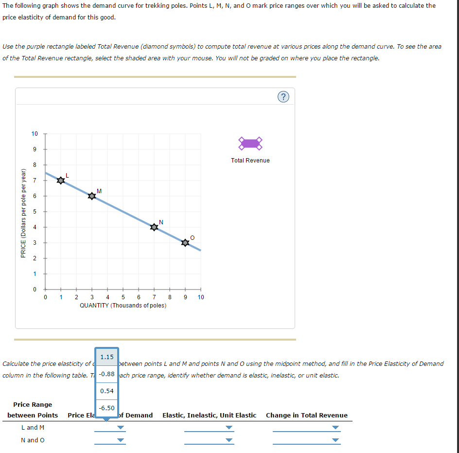 Solved The Following Graph Shows The Demand Curve For Tre