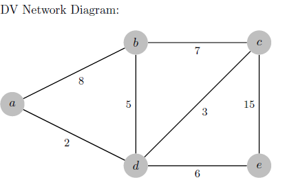 Solved consider the network diagram below using distance system of routers to reconverge only list the distance vector updates you do not need to list the entire routing table during each iteration of updates ccuart Images