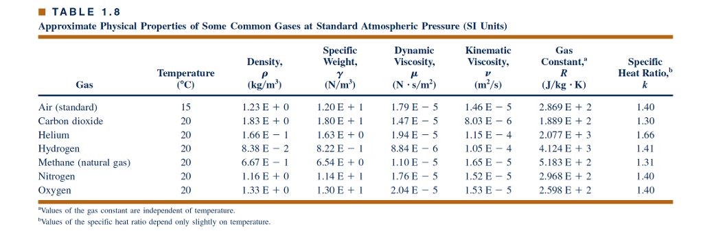 Specific Gas Constant Natural Gas