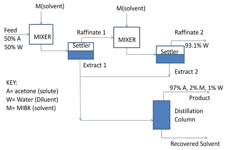 Case Study  Extractive Distillation Process For Ac