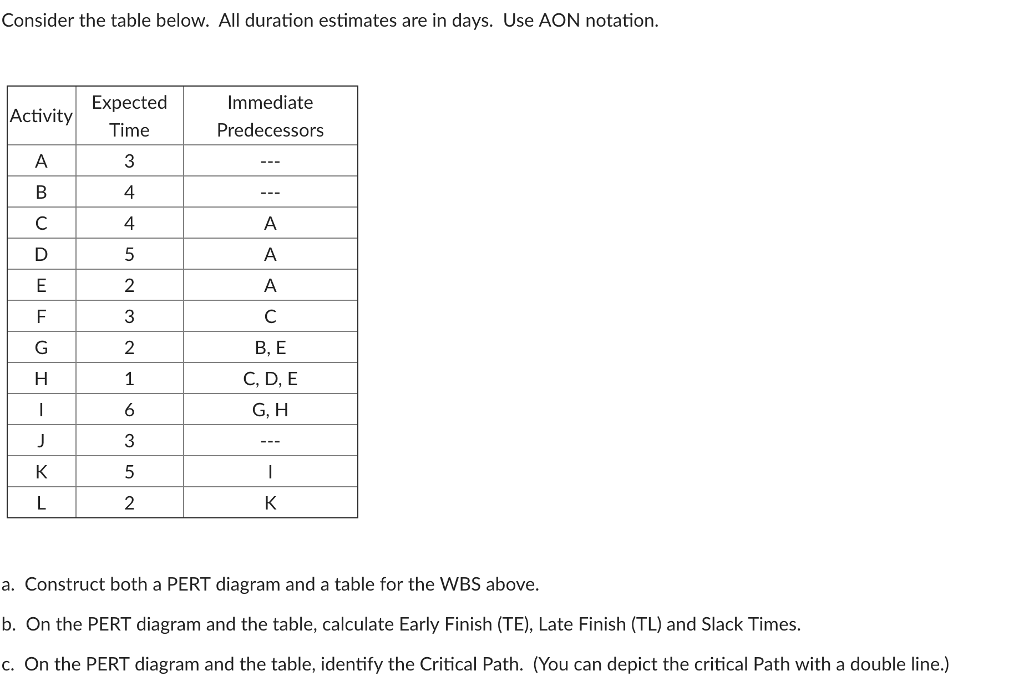 Solved consider the table below all duration estimates a consider the table below all duration estimates are in days use aon notation ccuart Choice Image