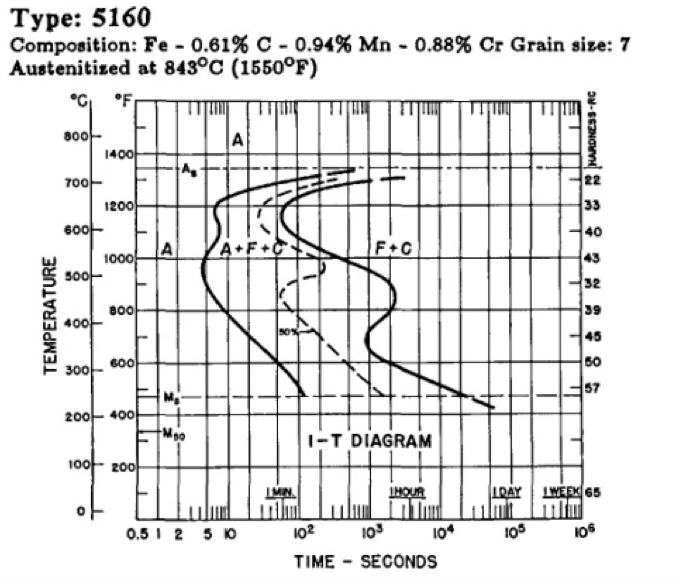 solved according to the ttt diagram of the aisi 5160 stee