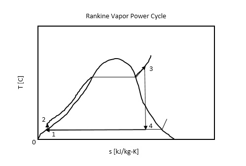 Solved: A Steam Plant Is Operating On An Ideal Rankine Cyc ... on