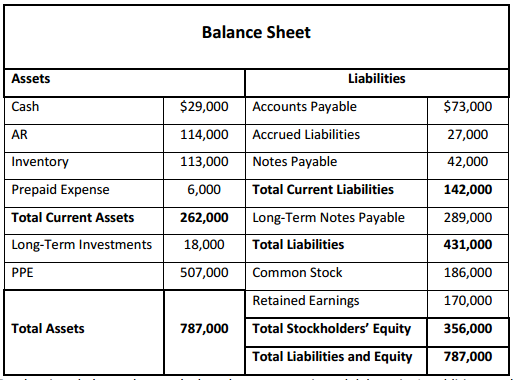 solved  examine the following balance sheet for jim u2019s musi