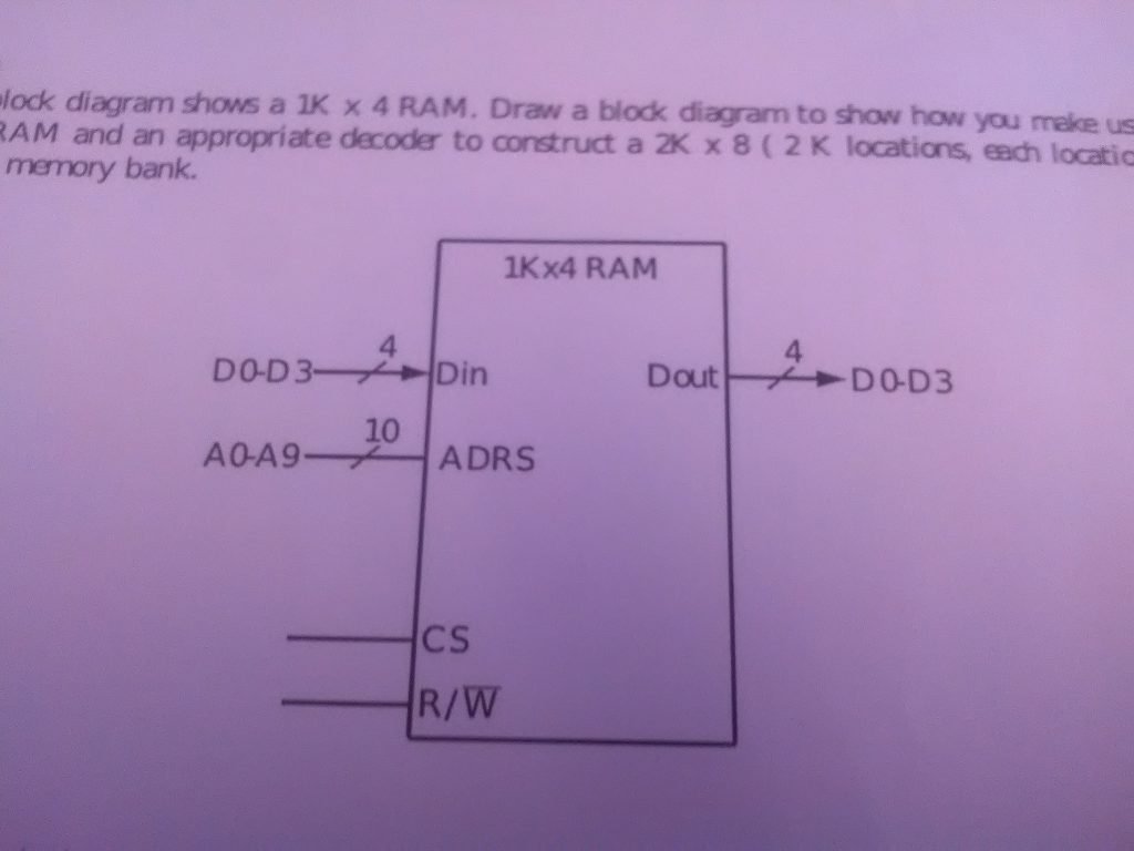 lock diagram shows a 1K x 4 RAM. Draw a block diagram to show how