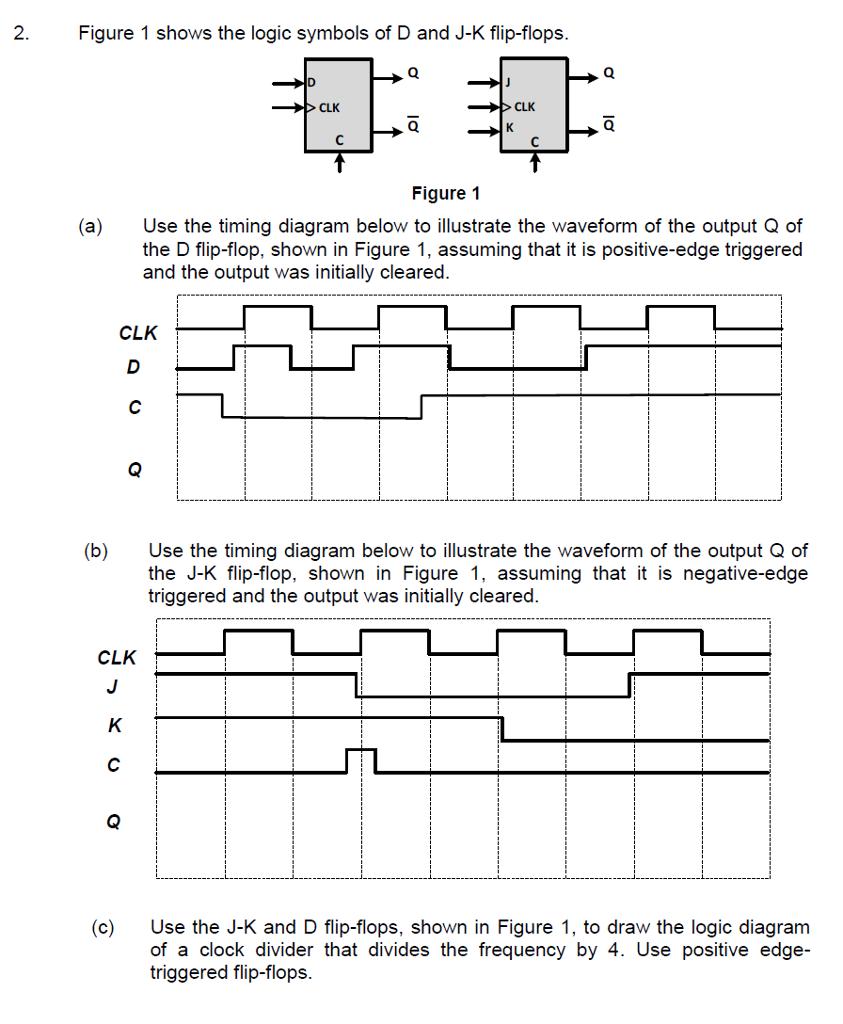 Solved Figure 1 Shows The Logic Symbols Of D And J K Flip Diagram