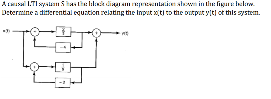 solved a causal lti system s has the block diagram repres rh chegg com Input and Output Process Example Input and Output Process Example