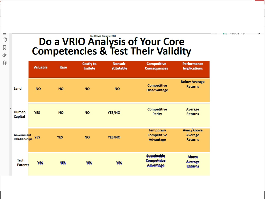 vrio analysis example
