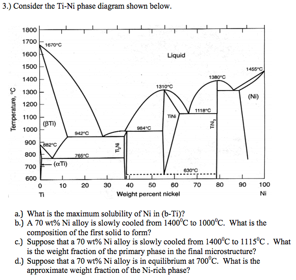Consider The Ti Ni Phase Diagram Shown Below What Chegg Com