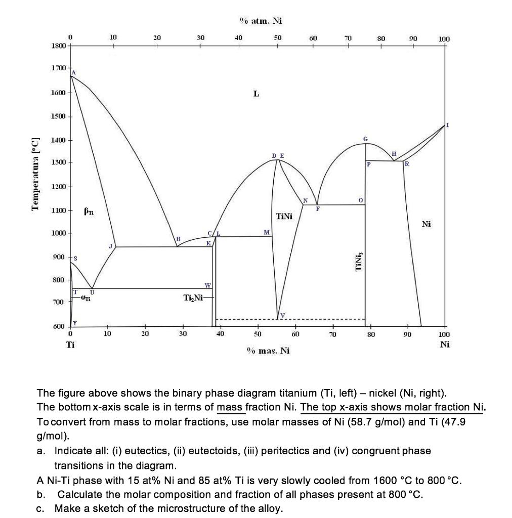 The Figure Above Shows The Binary Phase Diagram Ti Chegg Com