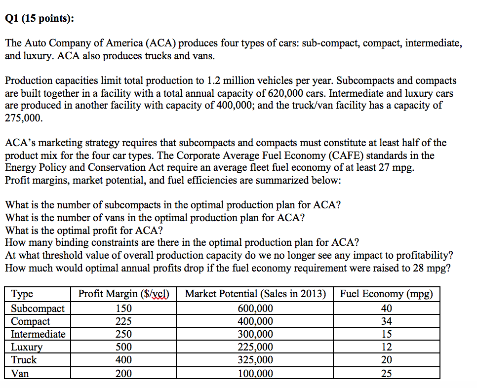 719b98be950c36 Q1 (15 points)  The Auto Company of America (ACA) produces four