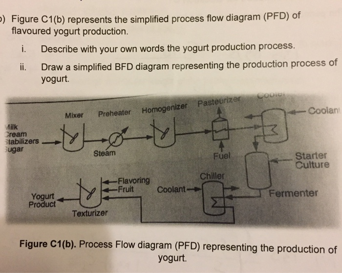 Solved figure c1b represents the simplified process flo figure c1b represents the simplified process flo ccuart Image collections