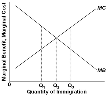 the increasing number of immigrants in calgary Unauthorized immigrants represented 34% of the total us population in 2015 the number of unauthorized immigrants peaked in 2007 at 122 million, when this group was 4% of the us population 2mexicans may no longer be the majority of us unauthorized immigrants.