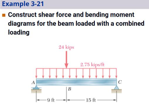 Solved Example 3 21 Construct Shear Force And Bending Mom