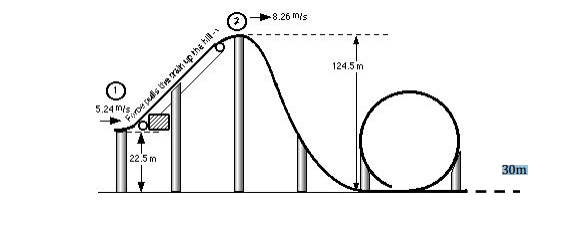 solved the diagram below shows a roller coaster design rh chegg com roller coaster parts diagram roller coaster plot diagram