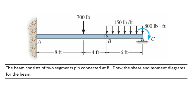 Draw The Shear And Moment Diagram For The Beam Cheggcom