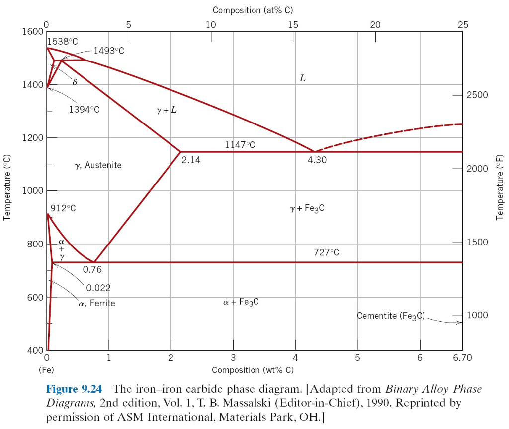 Iron carbon phase diagram example wiring library iron carbon phase diagram example images gallery ccuart Choice Image