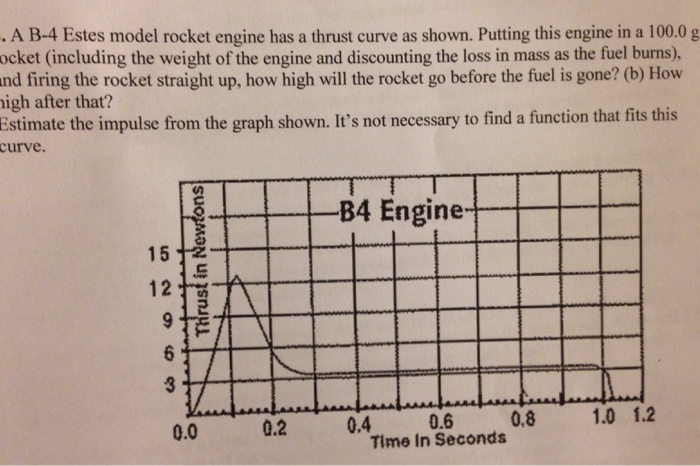 Solved:   A B-4 Estes Model Rocket Engine Has A Thrust Cur