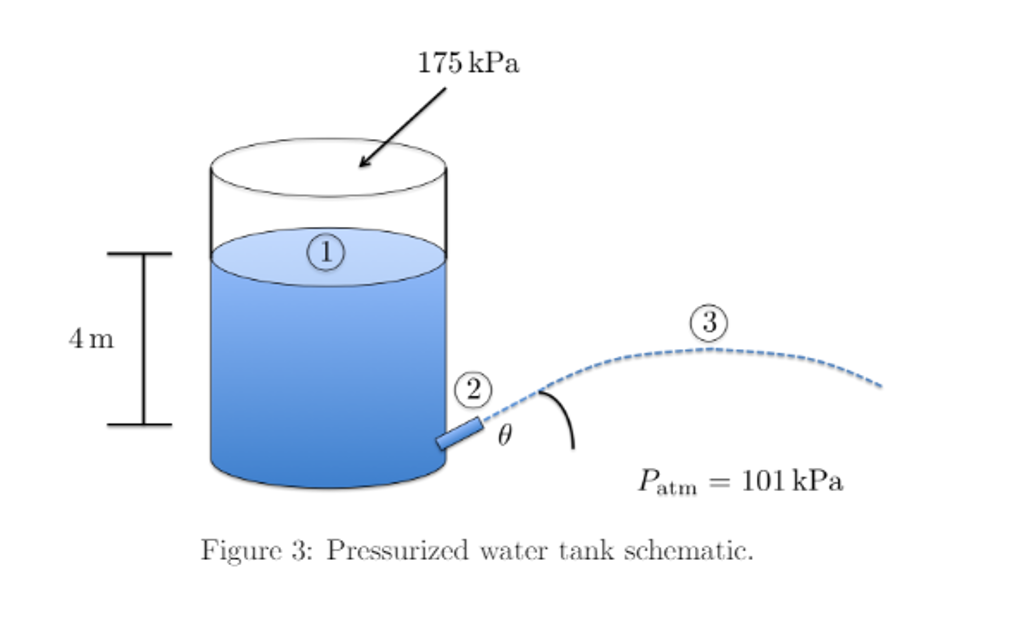 solved a pressurized tank of water is equipped with a10 c water storage tank schematics 175 kpa 4 m fatm = 101 kpa figure 3 pressurized water tank schematic