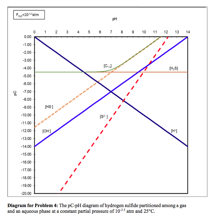 h2s phase diagram wiring diagram all  h2s phase diagram #4