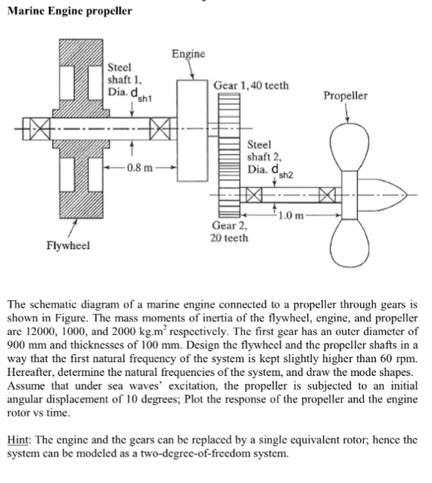 solved the schematic diagram of a marine engine connected rh chegg com car engine schematic diagram stirling engine schematic diagram