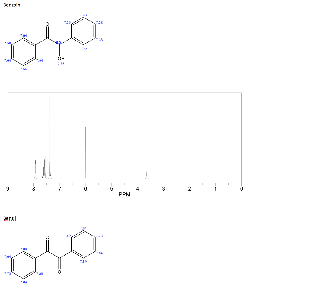 Solved Consider The 1h Nmr Spectra And The Chemical Shift