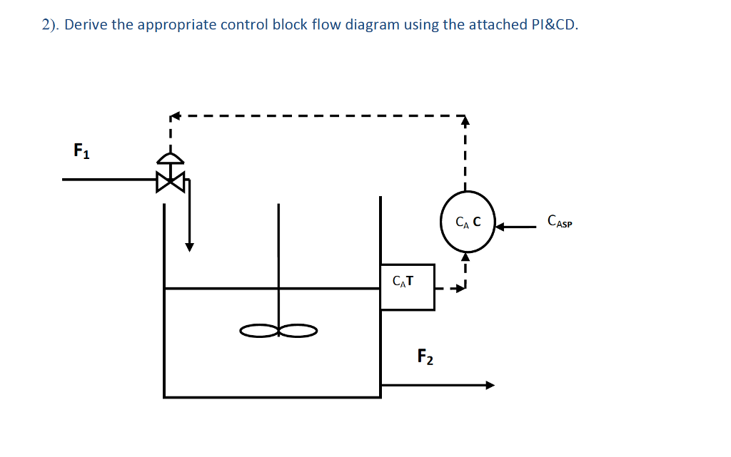Solved 2 Derive The Appropriate Control Block Flow Diag