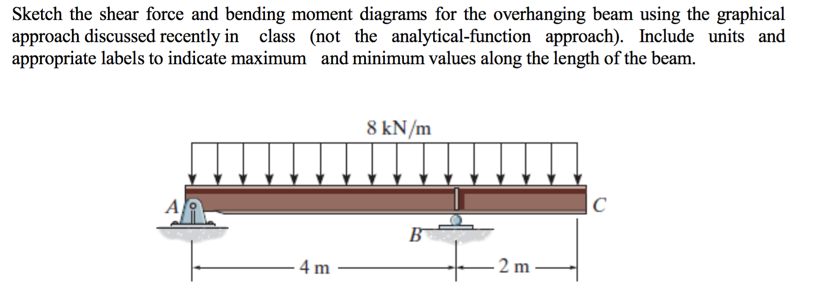 Sketch The Shear Force And Bending Moment Diagrams Diagram Question For Overhanging Beam Using Graphical A