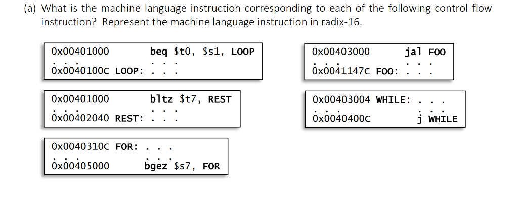 Solved A What Is The Machine Language Instruction Corre