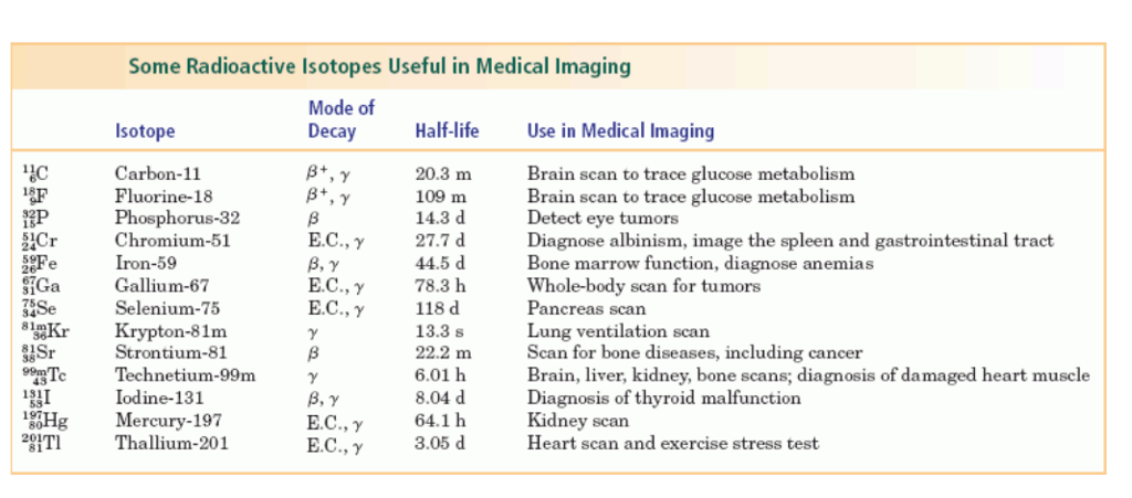 Some Radioactive Isotopes Useful in Medical Imaging Mode of Decay Isotope Half-life Use in Medical Imaging Carbon-11 Fluorine-18 Phosphorus-32 Chromium-51 Iron-59 Gallium-67 Selenium-75 20.3 m 109 m 14.3 d 27.7 d 44.5 d 78.3 h 118 d 13.3 s 22.2 m 6.01 h 8.04 d 64.1 h 3.05 d Brain scan to trace glucose metabolism Brain scan to trace glucose metabolisnm Detect eye tumors Diagnose albinism, image the spleen and gastrointestinal tract Bone marrow function, diagnose anemias Whole-body scan for tumors Pancreas scan Lung ventilation scan Scan for bone diseases, including cancer Brain, ver, kidney, bone scans; diagnosis of damaged heart muscle Diagnosis of thyroid malfunction Kidney scan Heart scan and exercise stress test SF 15 ?.?., E.C.,? ?.?., sGa iKr Krypton-81m 99mTc 75 Strontium-81 Technetium-99m Iodine-131 43 181 58 HgMercury-197 E.C., ? E.C., ? Thallium-201