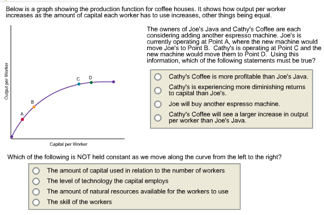 Below Is A Graph Showing The Production Function F