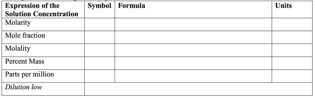 Solved Symbol Formula Units Expression Of The Solution C