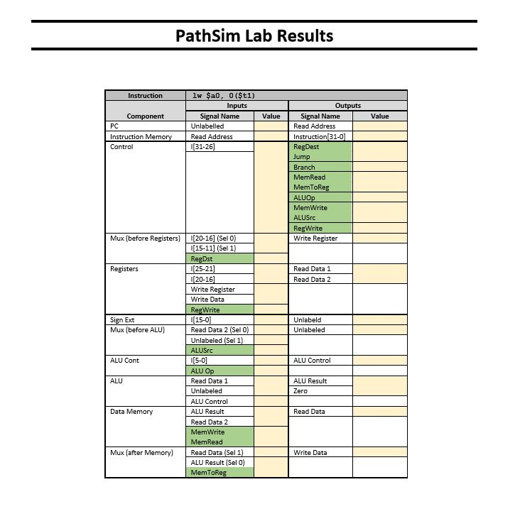 Pathsim lab observing data flow within the mips pr chegg show transcribed image text pathsim lab observing data flow within the mips processor goal with the completion of this lab you will understand the values sciox Images